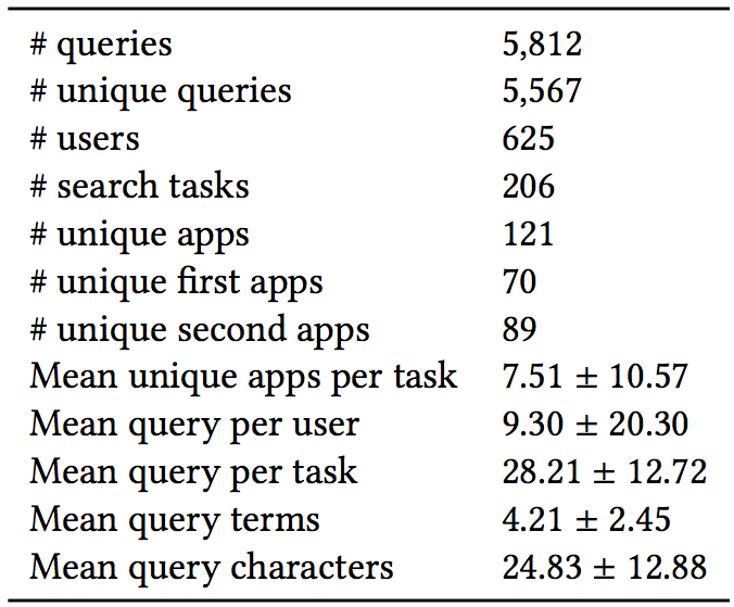 UniMobile: a collection of mobile cross-app search queries